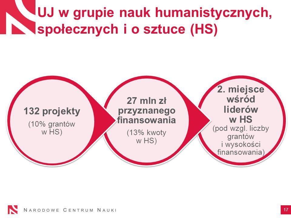 UJ w grupie nauk humanistycznych, społecznych i o sztuce (HS) 2.