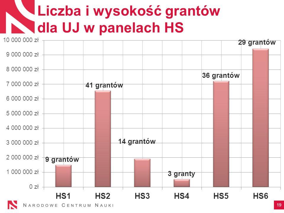 Liczba i wysokość grantów dla UJ w panelach HS 19