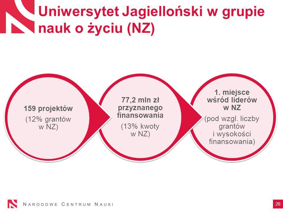 Uniwersytet Jagielloński w grupie nauk o życiu (NZ) 1.