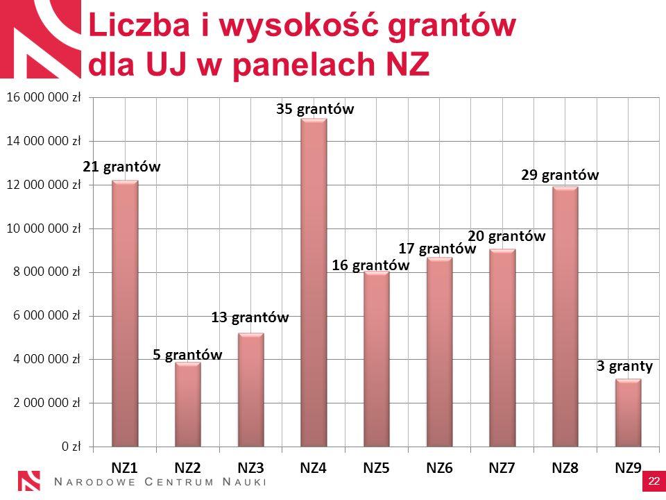 Liczba i wysokość grantów dla UJ w panelach NZ 22