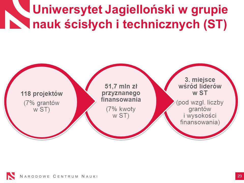 Uniwersytet Jagielloński w grupie nauk ścisłych i technicznych (ST) 3.