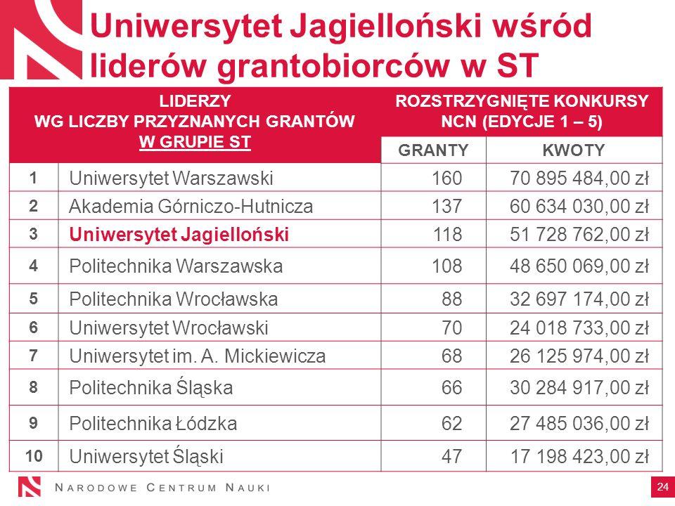 LIDERZY WG LICZBY PRZYZNANYCH GRANTÓW W GRUPIE ST ROZSTRZYGNIĘTE KONKURSY NCN (EDYCJE 1 – 5) GRANTYKWOTY 1 Uniwersytet Warszawski16070 895 484,00 zł 2 Akademia Górniczo-Hutnicza13760 634 030,00 zł 3 Uniwersytet Jagielloński11851 728 762,00 zł 4 Politechnika Warszawska10848 650 069,00 zł 5 Politechnika Wrocławska8832 697 174,00 zł 6 Uniwersytet Wrocławski7024 018 733,00 zł 7 Uniwersytet im.