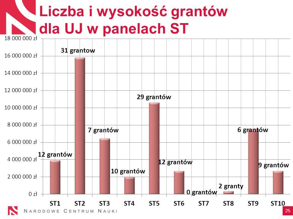 Liczba i wysokość grantów dla UJ w panelach ST 25
