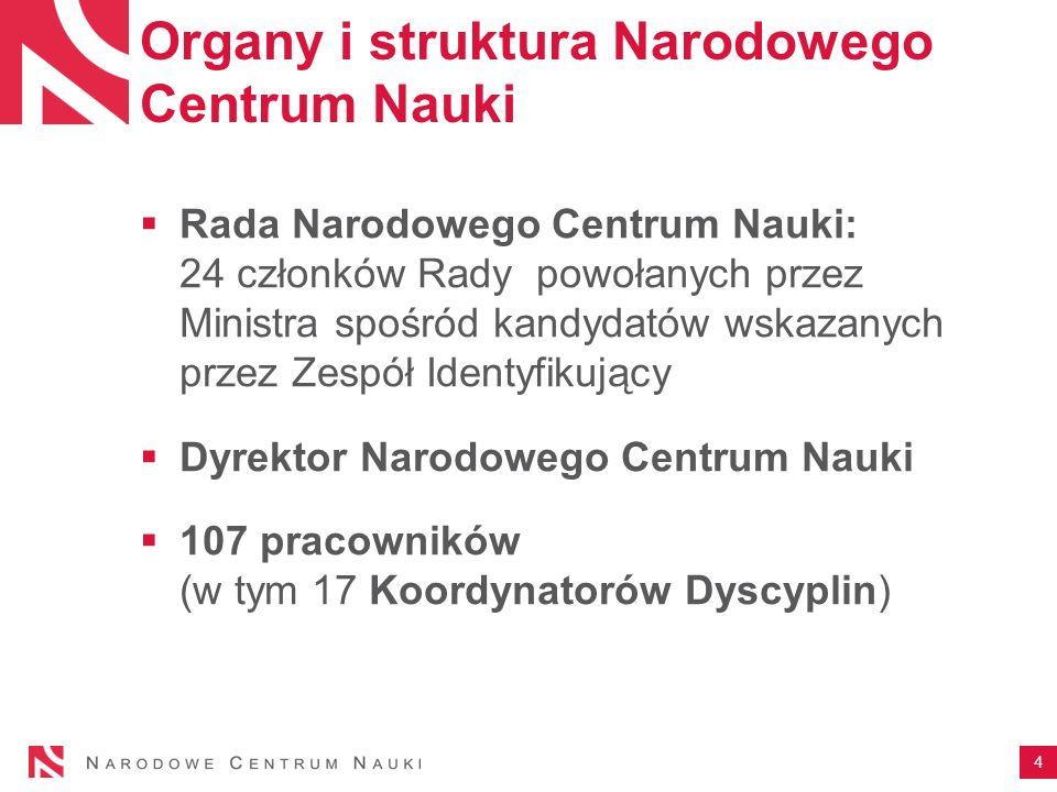 Uniwersytet Jagielloński w rozstrzygniętych konkursach NCN 65 PROJEKTÓW 30,7 MLN ZŁ COLLEGIUM MEDICUM UJ 344 PROJEKTÓW 125,3 MLN ZŁ UNIWERSYTET JAGIELLOŃSKI 409 PROJEKTÓW 156 MLN ZŁ OGÓŁEM 15