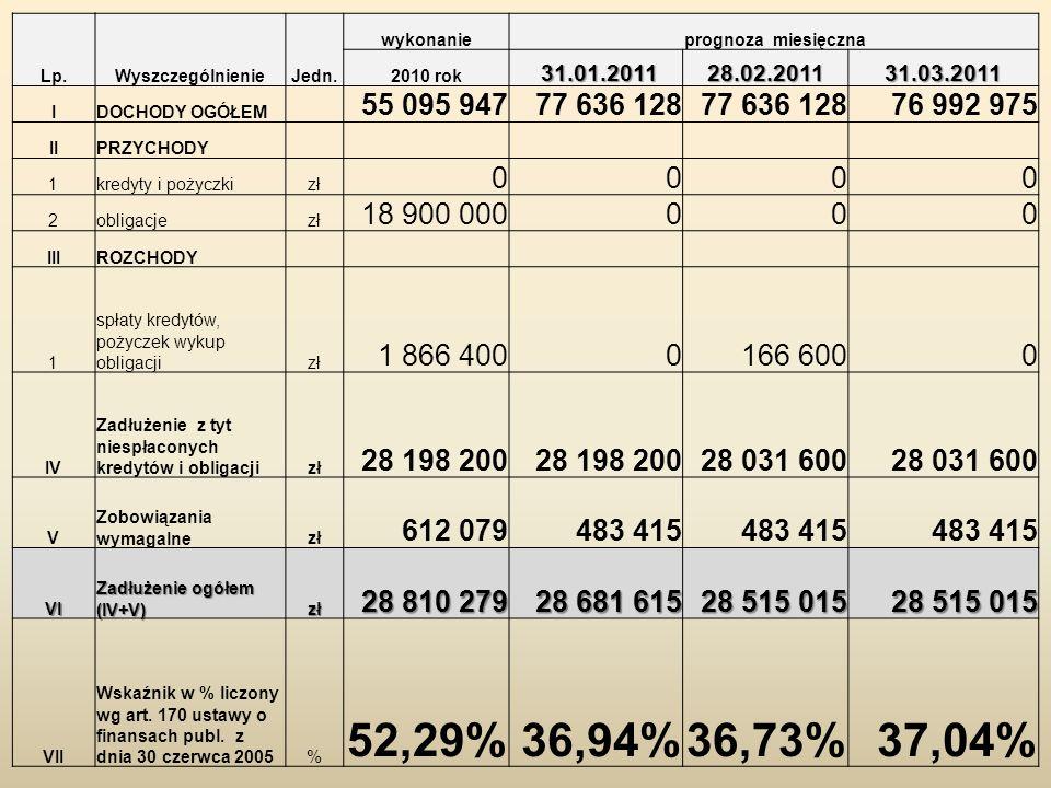 Lp.WyszczególnienieJedn. wykonanie prognoza miesięczna 2010 rok 31.01.2011 31.01.201128.02.201131.03.2011 IDOCHODY OGÓŁEM 55 095 94777 636 128 76 992