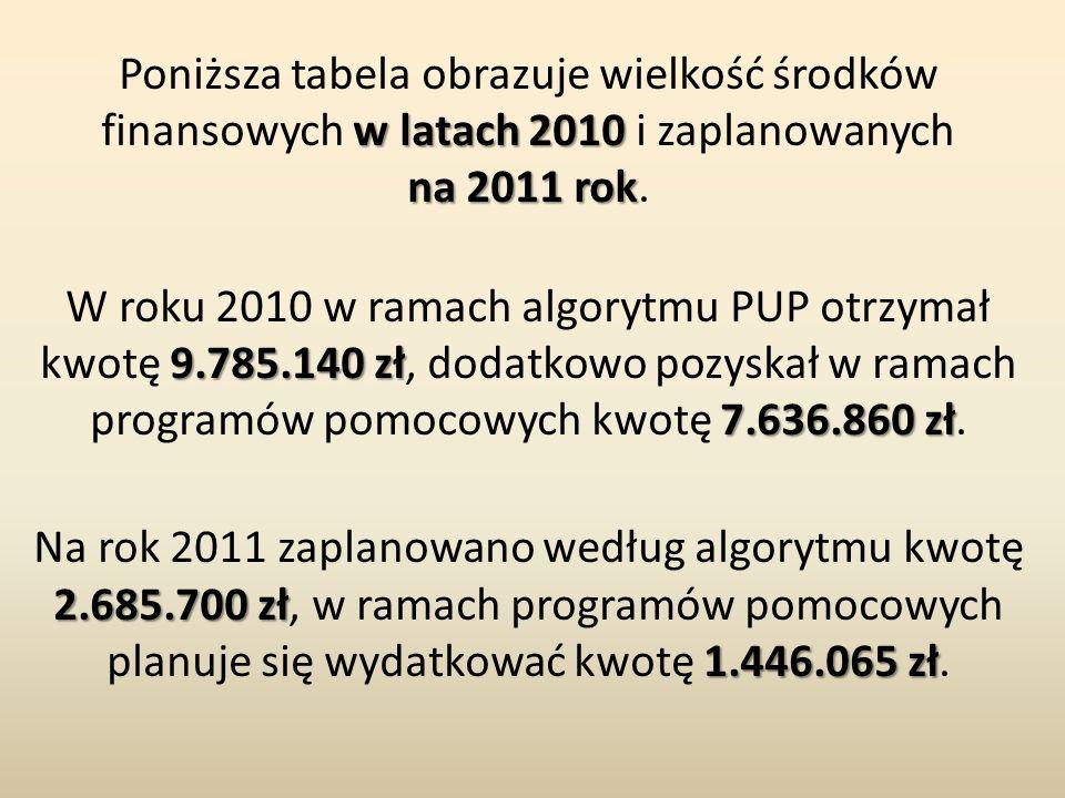 w latach 2010 na 2011 rok Poniższa tabela obrazuje wielkość środków finansowych w latach 2010 i zaplanowanych na 2011 rok. 9.785.140 zł 7.636.860 zł W