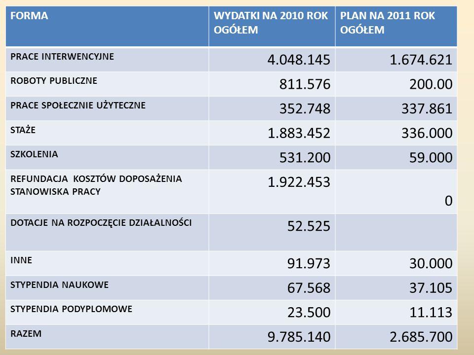 FORMAWYDATKI NA 2010 ROK OGÓŁEM PLAN NA 2011 ROK OGÓŁEM PRACE INTERWENCYJNE 4.048.1451.674.621 ROBOTY PUBLICZNE 811.576200.00 PRACE SPOŁECZNIE UŻYTECZ