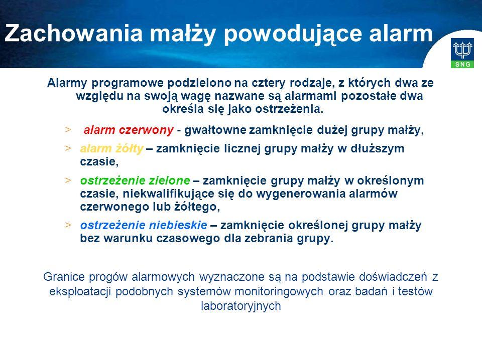 Alarmy programowe podzielono na cztery rodzaje, z których dwa ze względu na swoją wagę nazwane są alarmami pozostałe dwa określa się jako ostrzeżenia.