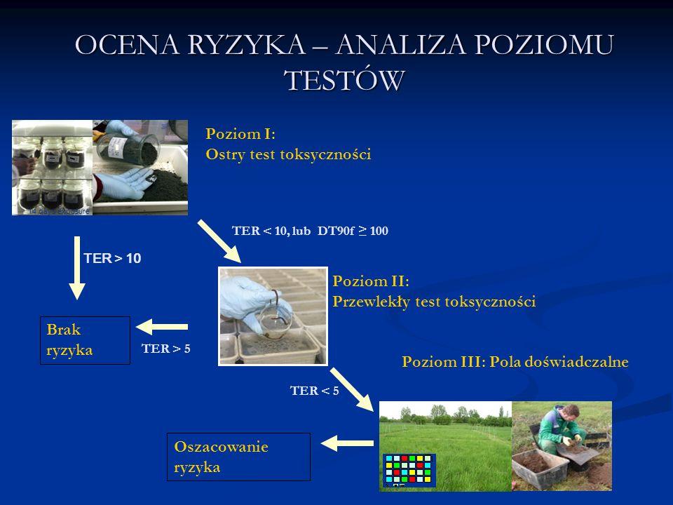 Poziom I: Ostry test toksyczności 14 days exposure TER < 10, lub DT90f ≥ 100 TER > 10 Brak ryzyka Poziom II: Przewlekły test toksyczności TER > 5 TER