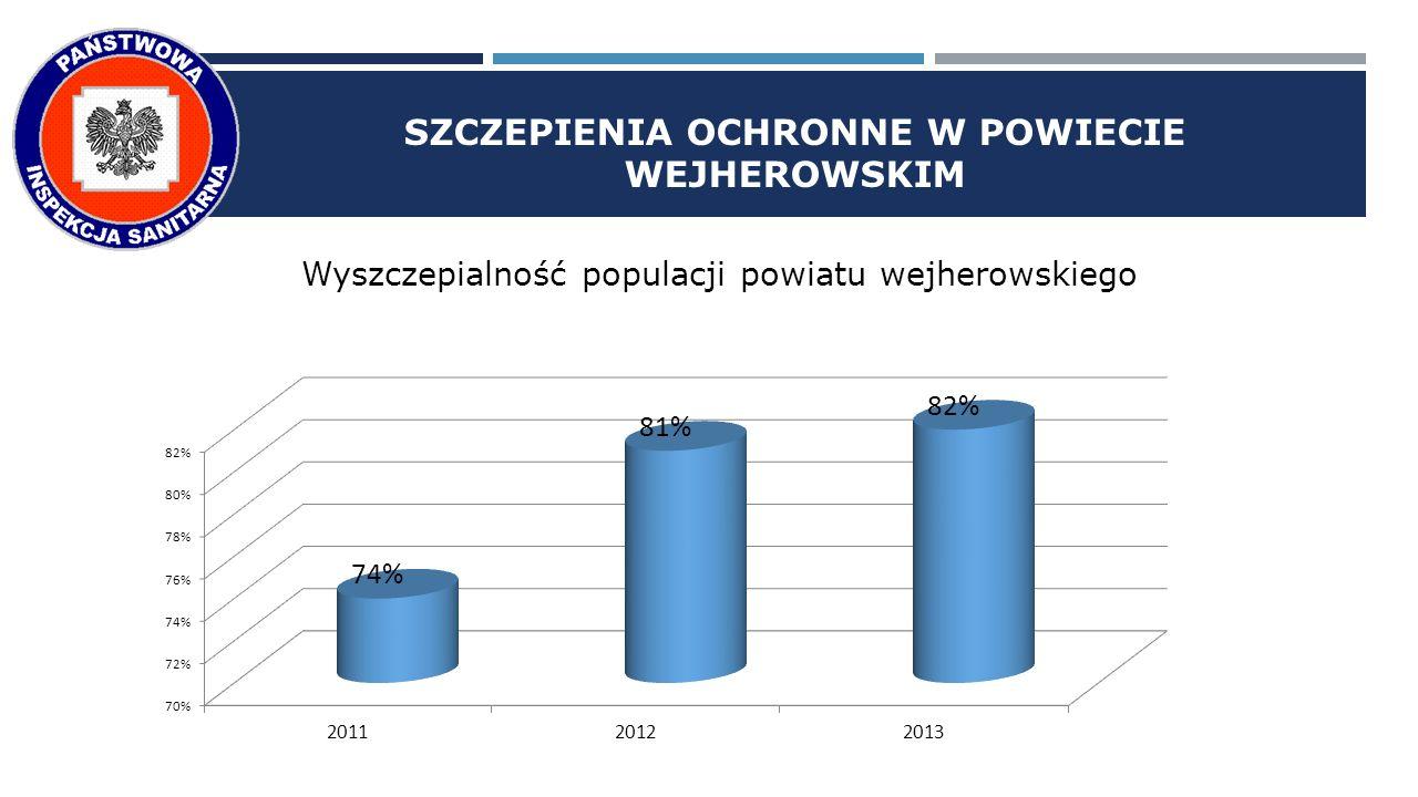 SZCZEPIENIA OCHRONNE W POWIECIE WEJHEROWSKIM Wyszczepialność populacji powiatu wejherowskiego