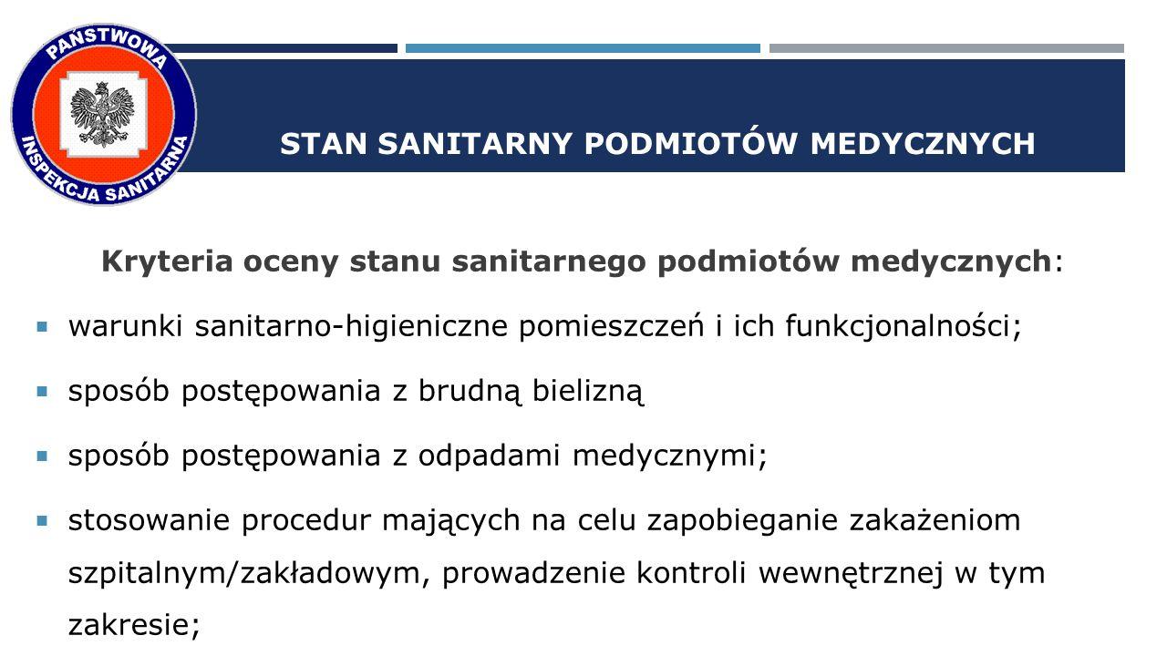 STAN SANITARNY PODMIOTÓW MEDYCZNYCH Kryteria oceny stanu sanitarnego podmiotów medycznych:  warunki sanitarno-higieniczne pomieszczeń i ich funkcjonalności;  sposób postępowania z brudną bielizną  sposób postępowania z odpadami medycznymi;  stosowanie procedur mających na celu zapobieganie zakażeniom szpitalnym/zakładowym, prowadzenie kontroli wewnętrznej w tym zakresie;