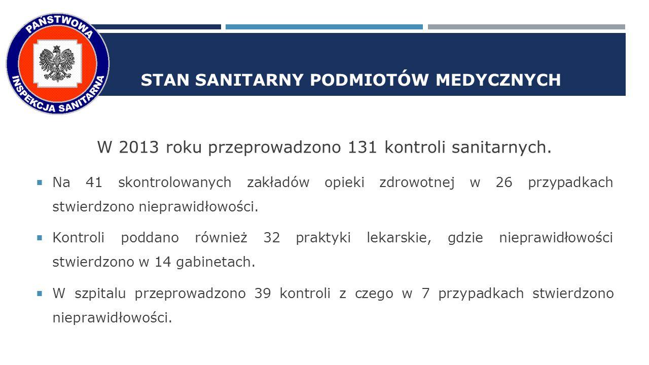 STAN SANITARNY PODMIOTÓW MEDYCZNYCH W 2013 roku przeprowadzono 131 kontroli sanitarnych.