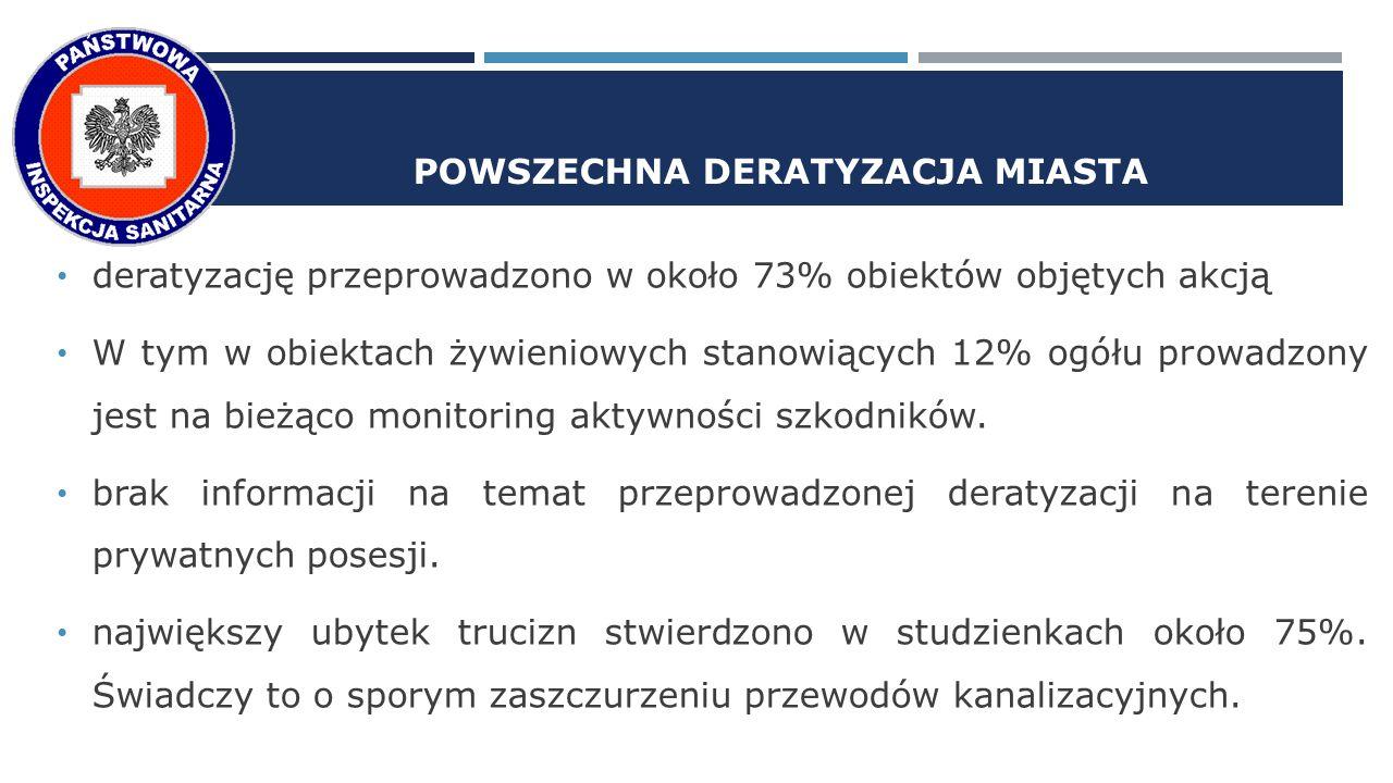 POWSZECHNA DERATYZACJA MIASTA deratyzację przeprowadzono w około 73% obiektów objętych akcją W tym w obiektach żywieniowych stanowiących 12% ogółu prowadzony jest na bieżąco monitoring aktywności szkodników.