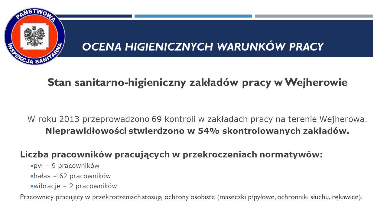 Stan sanitarno-higieniczny zakładów pracy w Wejherowie W roku 2013 przeprowadzono 69 kontroli w zakładach pracy na terenie Wejherowa.
