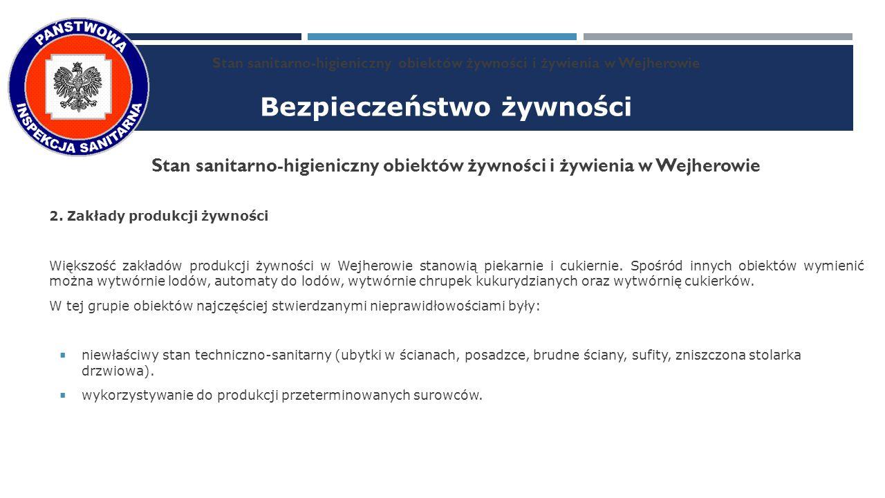 Bezpieczeństwo żywności Stan sanitarno-higieniczny obiektów żywności i żywienia w Wejherowie 2.