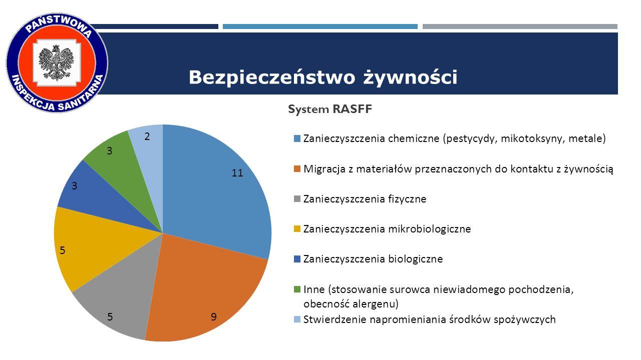 Bezpieczeństwo żywności System RASFF