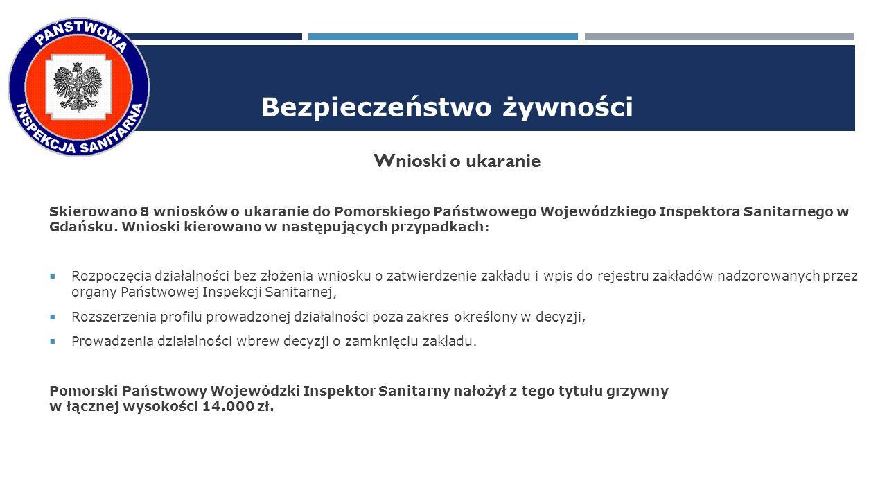 Bezpieczeństwo żywności Wnioski o ukaranie Skierowano 8 wniosków o ukaranie do Pomorskiego Państwowego Wojewódzkiego Inspektora Sanitarnego w Gdańsku.