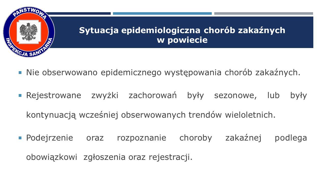 Sytuacja epidemiologiczna chorób zakaźnych w powiecie  Nie obserwowano epidemicznego występowania chorób zakaźnych.