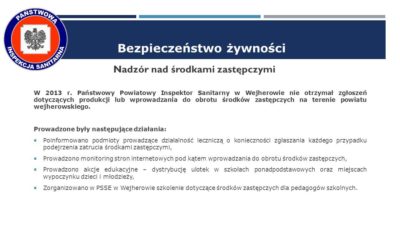 Bezpieczeństwo żywności Nadzór nad środkami zastępczymi W 2013 r.