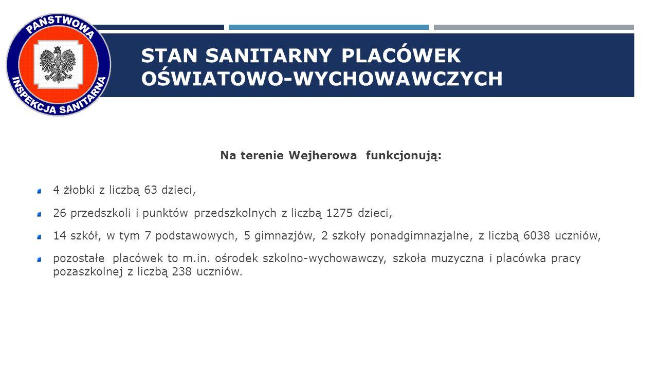STAN SANITARNY PLACÓWEK OŚWIATOWO-WYCHOWAWCZYCH Na terenie Wejherowa funkcjonują: 4 żłobki z liczbą 63 dzieci, 26 przedszkoli i punktów przedszkolnych z liczbą 1275 dzieci, 14 szkół, w tym 7 podstawowych, 5 gimnazjów, 2 szkoły ponadgimnazjalne, z liczbą 6038 uczniów, pozostałe placówek to m.in.