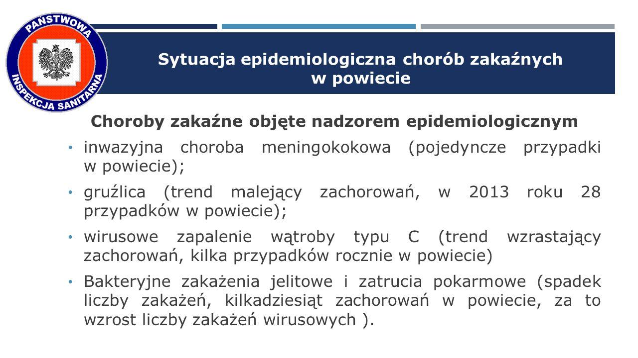 Sytuacja epidemiologiczna chorób zakaźnych w powiecie Choroby zakaźne objęte nadzorem epidemiologicznym inwazyjna choroba meningokokowa (pojedyncze przypadki w powiecie); gruźlica (trend malejący zachorowań, w 2013 roku 28 przypadków w powiecie); wirusowe zapalenie wątroby typu C (trend wzrastający zachorowań, kilka przypadków rocznie w powiecie) Bakteryjne zakażenia jelitowe i zatrucia pokarmowe (spadek liczby zakażeń, kilkadziesiąt zachorowań w powiecie, za to wzrost liczby zakażeń wirusowych ).