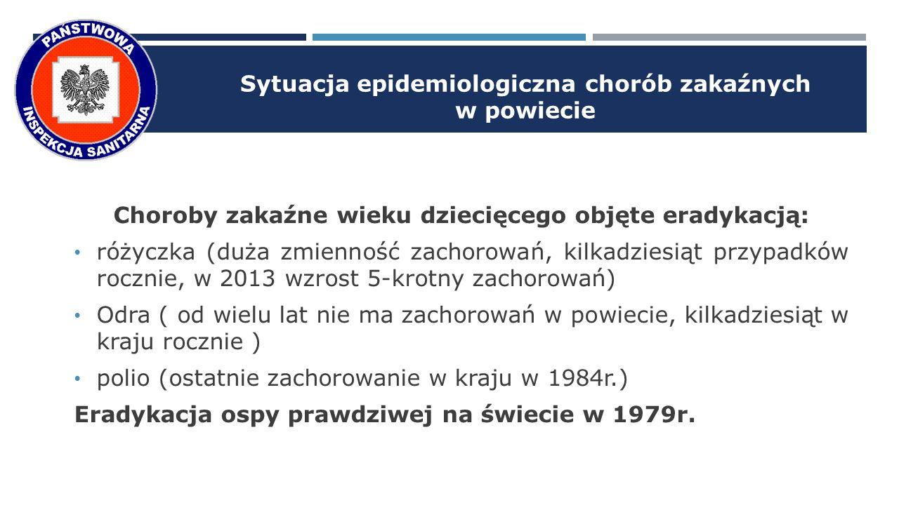 Sytuacja epidemiologiczna chorób zakaźnych w powiecie Choroby zakaźne wieku dziecięcego objęte eradykacją: różyczka (duża zmienność zachorowań, kilkadziesiąt przypadków rocznie, w 2013 wzrost 5-krotny zachorowań) Odra ( od wielu lat nie ma zachorowań w powiecie, kilkadziesiąt w kraju rocznie ) polio (ostatnie zachorowanie w kraju w 1984r.) Eradykacja ospy prawdziwej na świecie w 1979r.