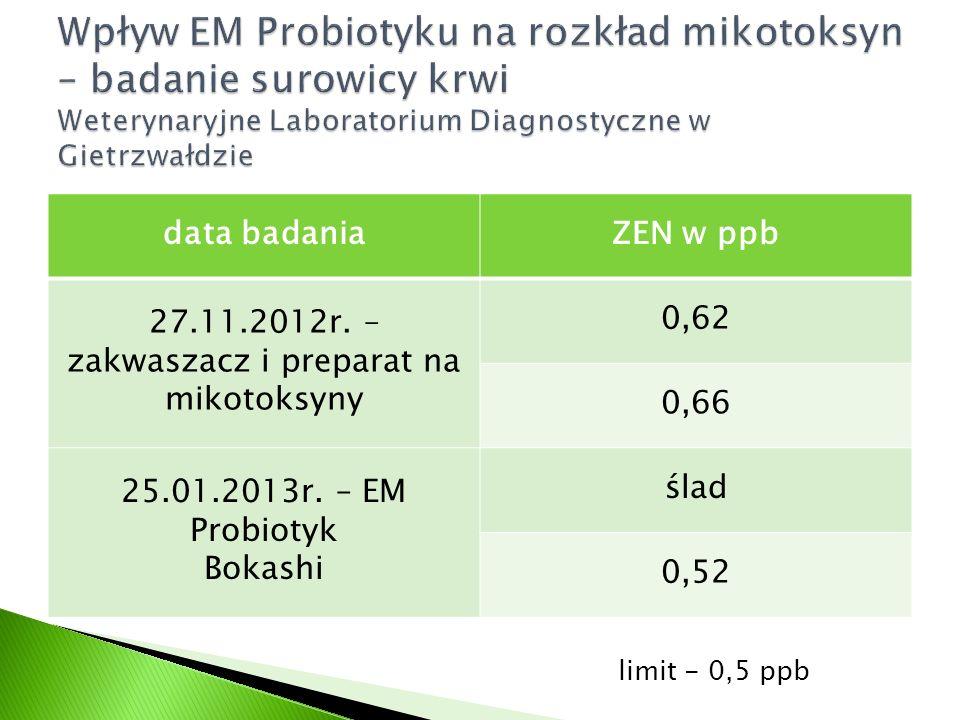 data badaniaZEN w ppb 27.11.2012r. – zakwaszacz i preparat na mikotoksyny 0,62 0,66 25.01.2013r. – EM Probiotyk Bokashi ślad 0,52 limit - 0,5 ppb
