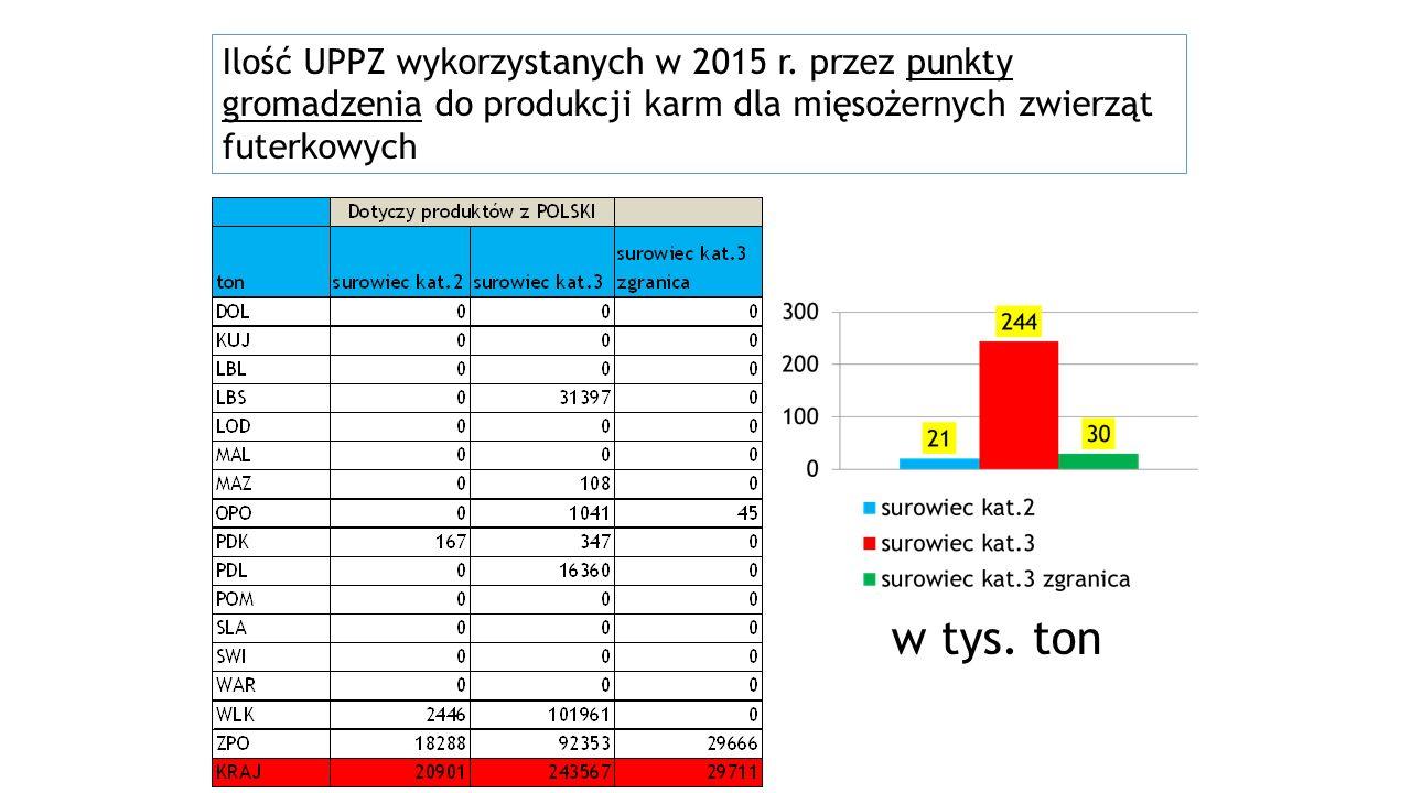 Ilość UPPZ wykorzystanych w 2015 r.
