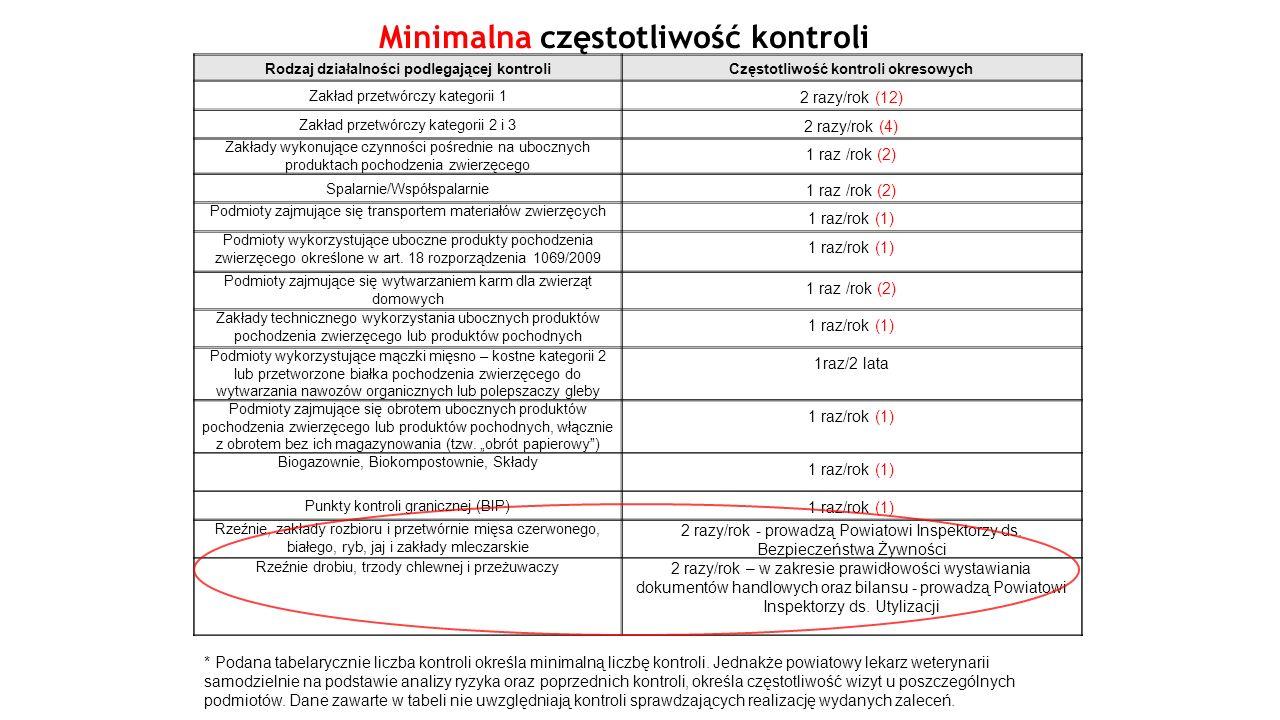 Rodzaj działalności podlegającej kontroliCzęstotliwość kontroli okresowych Zakład przetwórczy kategorii 1 2 razy/rok (12) Zakład przetwórczy kategorii 2 i 3 2 razy/rok (4) Zakłady wykonujące czynności pośrednie na ubocznych produktach pochodzenia zwierzęcego 1 raz /rok (2) Spalarnie/Współspalarnie 1 raz /rok (2) Podmioty zajmujące się transportem materiałów zwierzęcych 1 raz/rok (1) Podmioty wykorzystujące uboczne produkty pochodzenia zwierzęcego określone w art.