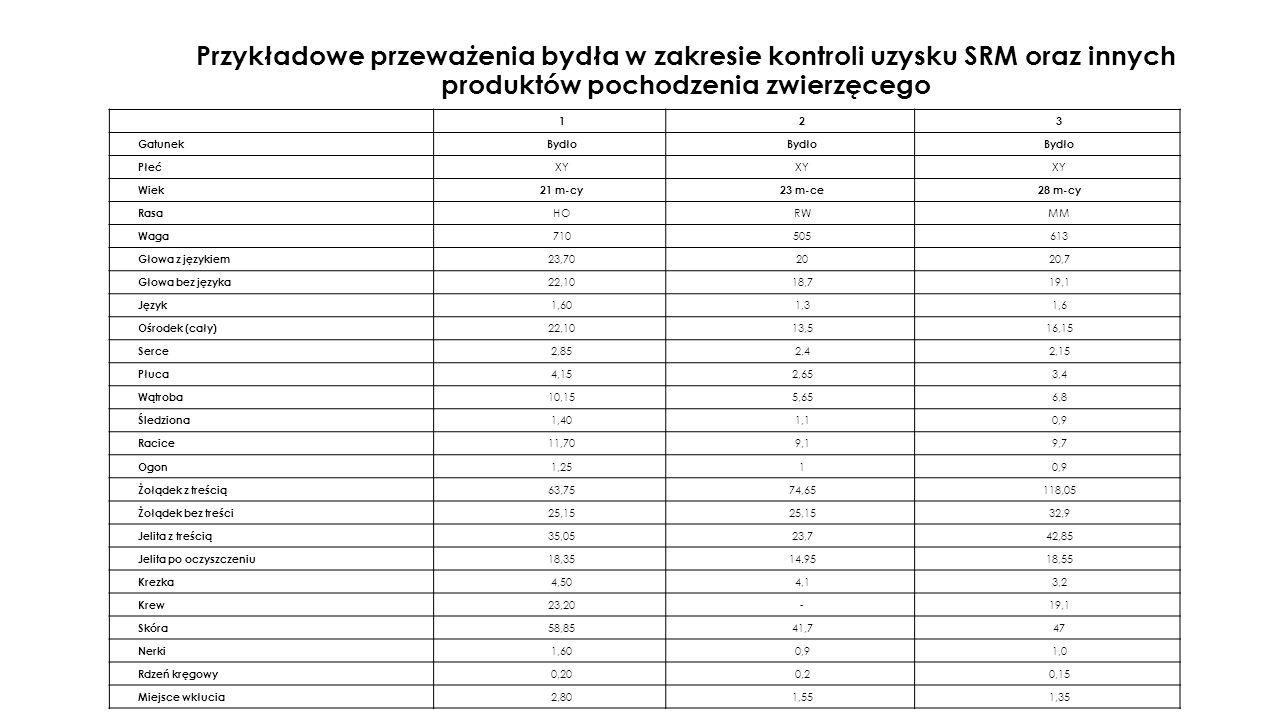 Przykładowe przeważenia bydła w zakresie kontroli uzysku SRM oraz innych produktów pochodzenia zwierzęcego 123 GatunekBydło Płeć XY Wiek21 m-cy23 m-ce28 m-cy Rasa HORWMM Waga 710505613 Głowa z językiem 23,702020,7 Głowa bez języka 22,1018,719,1 Język 1,601,31,6 Ośrodek (cały) 22,1013,516,15 Serce 2,852,42,15 Płuca 4,152,653,4 Wątroba 10,155,656,8 Śledziona 1,401,10,9 Racice 11,709,19,7 Ogon 1,2510,9 Żołądek z treścią 63,7574,65118,05 Żołądek bez treści 25,15 32,9 Jelita z treścią 35,0523,742,85 Jelita po oczyszczeniu 18,3514.9518,55 Krezka 4,504,13,2 Krew 23,20-19,1 Skóra 58,8541,747 Nerki 1,600,91,0 Rdzeń kręgowy 0,200,20,15 Miejsce wkłucia 2,801,551,35