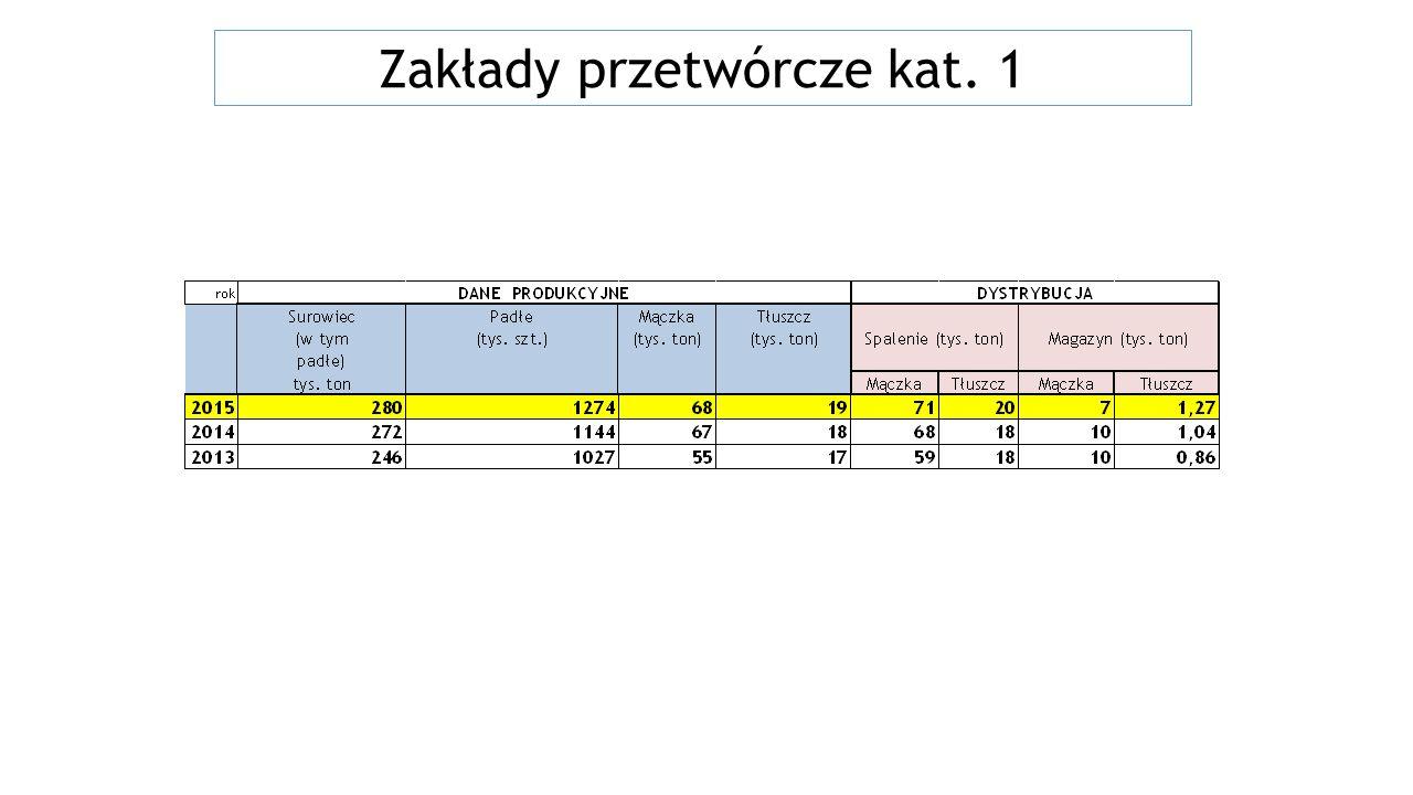 Świadectwa zdrowia na eksport PAP mogą być wykorzystywane ustalone dotychczas wzory świadectw zdrowia w przypadku braku ustalonych na szczeblu centralnym między Polską a państwem trzecim (z wyjątkiem państw Euroazjatyckiej Unii Gospodarczej) zasad dotyczących eksportu przetworzonych białek zwierzęcych, należy stosować procedurę określoną w Instrukcji GLW Nr GIWue 0201-2/11 z dnia 19 maja 2011 r.