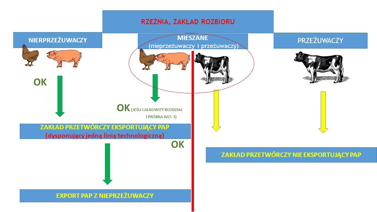 RZEŹNIA, ZAKŁAD ROZBIORU NIERPRZEŻUWACZY PRZEŻUWACZY MIESZANE (nieprzeżuwaczy i przeżuwaczy) ZAKŁAD PRZETWÓRCZY EKSPORTUJĄCY PAP (dysponujący jedną linią technologiczną) OK EXPORT PAP Z NIEPRZEŻUWACZY OK (JEŚLI CAŁKOWITY ROZDZIAŁ I PRÓBKA KAT.