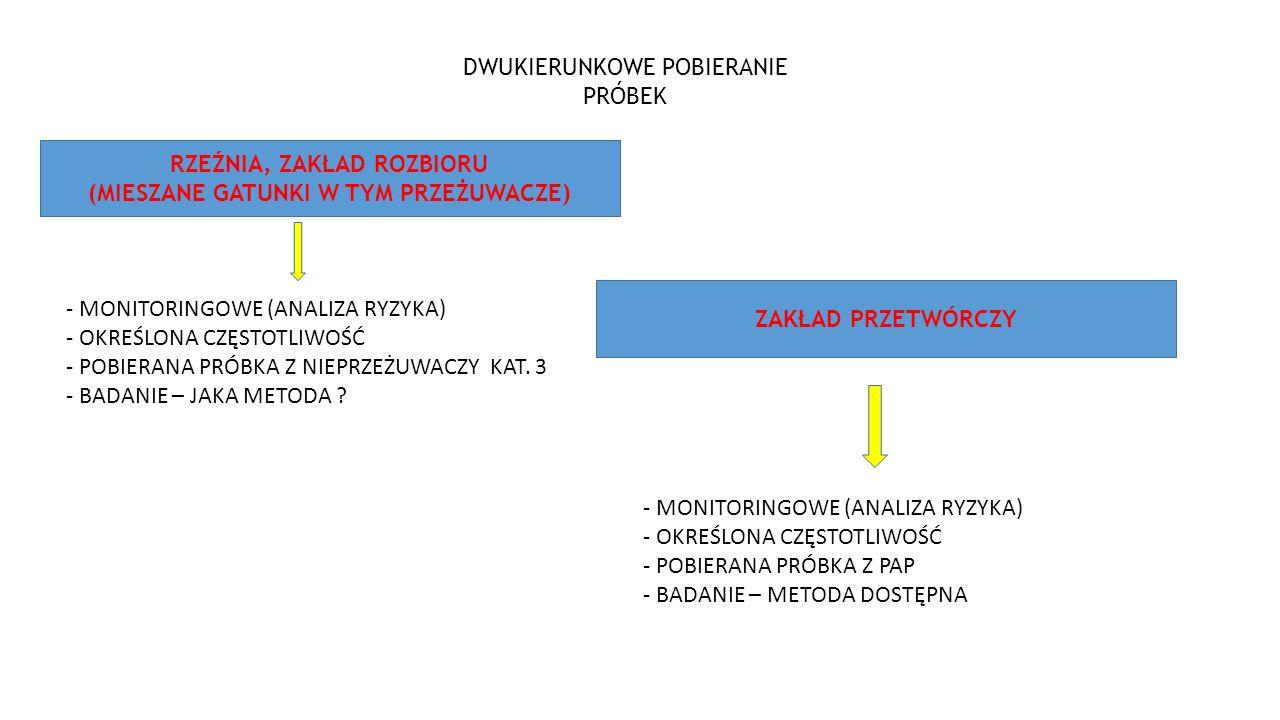 RZEŹNIA, ZAKŁAD ROZBIORU (MIESZANE GATUNKI W TYM PRZEŻUWACZE) ZAKŁAD PRZETWÓRCZY DWUKIERUNKOWE POBIERANIE PRÓBEK - MONITORINGOWE (ANALIZA RYZYKA) - OKREŚLONA CZĘSTOTLIWOŚĆ - POBIERANA PRÓBKA Z NIEPRZEŻUWACZY KAT.