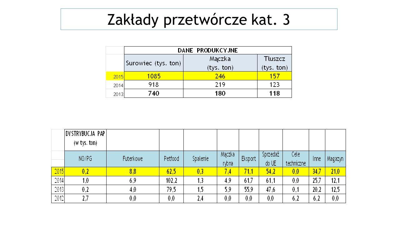 Tematy Dane produkcyjne za rok 2015 – trendy Wyniki kontroli zakładów przetwórczych w roku 2015 i stwierdzone nieprawidłowości Wzmocniona kontrola UPPZ w rzeźniach drobiu, trzody i bydła – zagospodarowanie krwi Zmiana wykazu SRM Zespół d/s UPPZ – zapytania o DH Export PAP – najnowsze ustalenia dotyczące procedur w rzeźniach, zakładach rozbioru, zakładach przetwórczych Metody przetwarzania UPPZ przeznaczonych do celów paszowych Planowane zmiany Feed Ban Stanowisko IW w sprawie exportu PAP z przeżuwaczy Elektroniczny Rejestr Podmiotów Sektora Utylizacyjnego