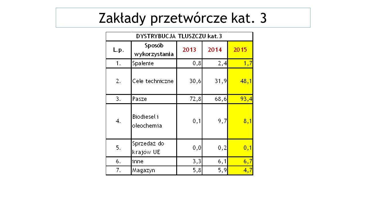 Elektroniczny rejestr podmiotów sektora utylizacyjnego zatwierdzonych/zarejestrowanych zgodnie z Rozporządzeniem 1069/2009 REJESTR PODMIOTÓW PL https://pasze.wetgiw.gov.pl/uppz1/demo/index.p hp?l=pl