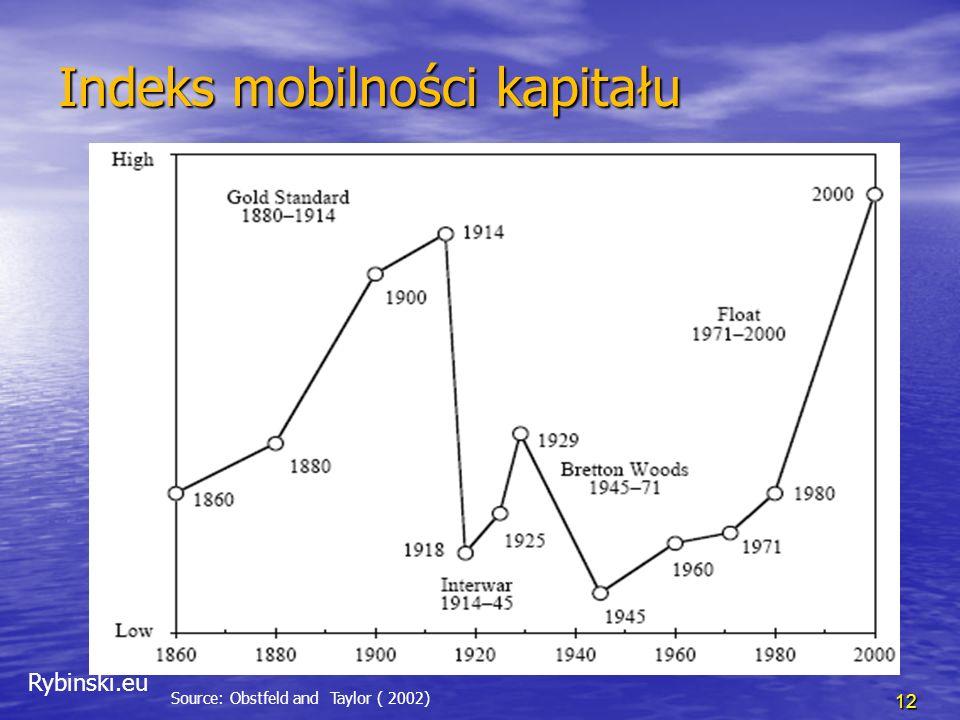 Rybinski.eu Standard złota: 1875-1914 13 Source: Eun, Resnick (2009) W standardzie złota kursy walutowe będą stabilizowane przez przepływ złota między krajami.