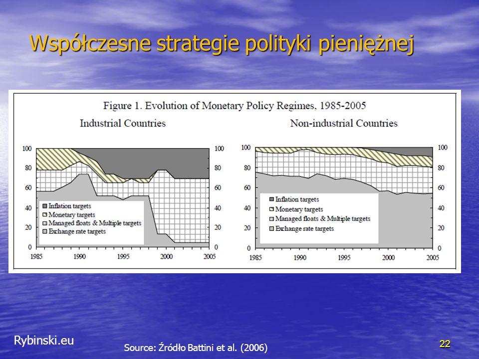 Rybinski.eu Współczesne strategie polityki pieniężnej 23 Source: Źródło Battini et al. (2006)