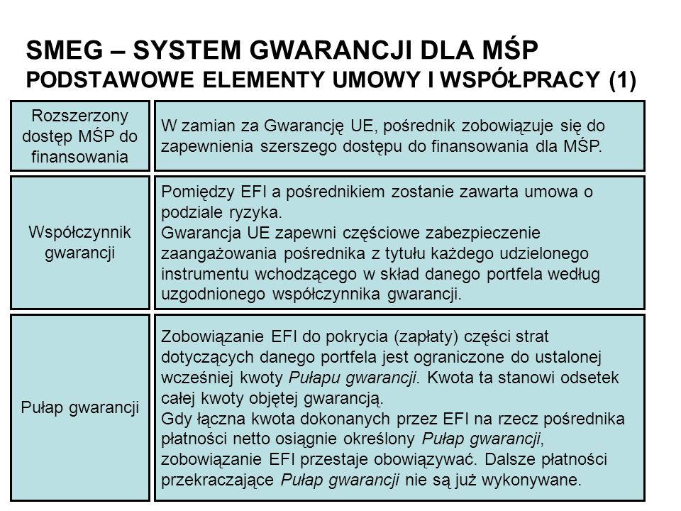 Współczynnik gwarancji Pomiędzy EFI a pośrednikiem zostanie zawarta umowa o podziale ryzyka. Gwarancja UE zapewni częściowe zabezpieczenie zaangażowan