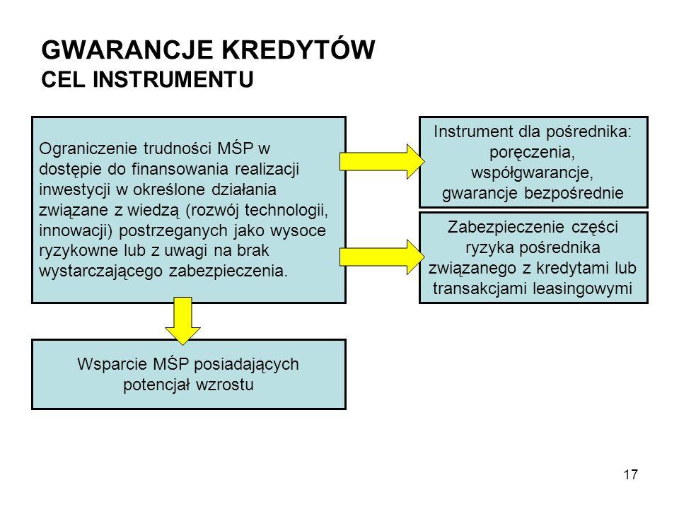 GWARANCJE KREDYTÓW CEL INSTRUMENTU Ograniczenie trudności MŚP w dostępie do finansowania realizacji inwestycji w określone działania związane z wiedzą
