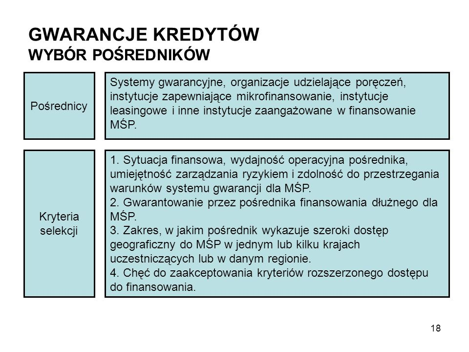 GWARANCJE KREDYTÓW WYBÓR POŚREDNIKÓW Pośrednicy Systemy gwarancyjne, organizacje udzielające poręczeń, instytucje zapewniające mikrofinansowanie, inst