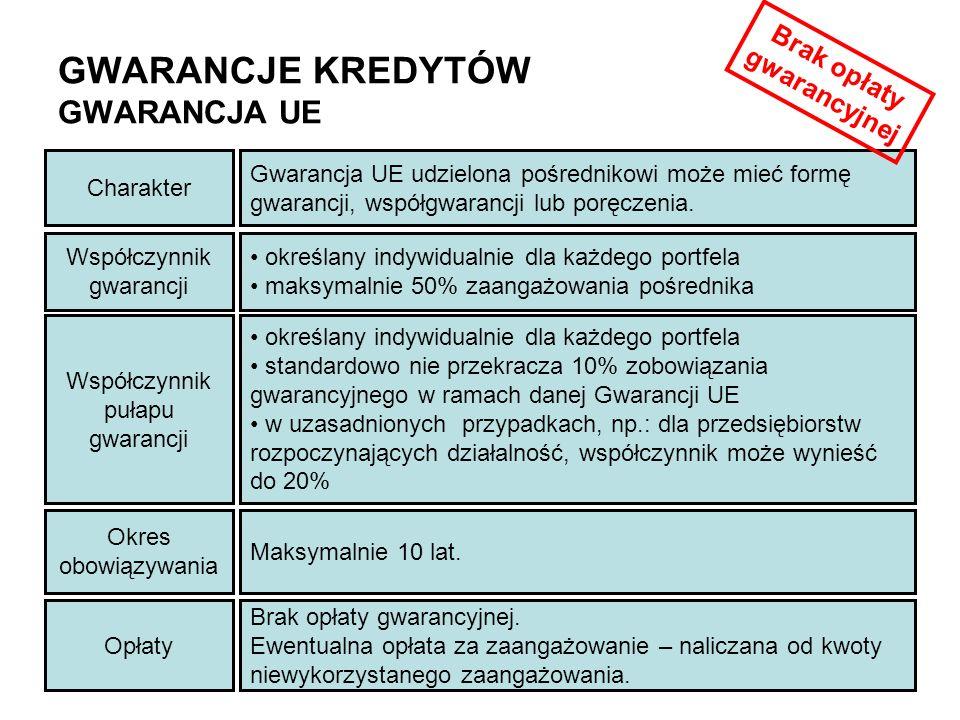 GWARANCJE KREDYTÓW GWARANCJA UE Współczynnik gwarancji określany indywidualnie dla każdego portfela maksymalnie 50% zaangażowania pośrednika Charakter