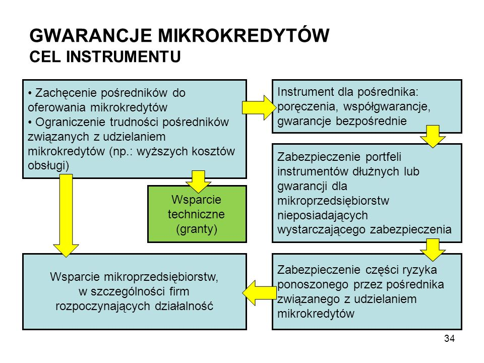 GWARANCJE MIKROKREDYTÓW CEL INSTRUMENTU Zachęcenie pośredników do oferowania mikrokredytów Ograniczenie trudności pośredników związanych z udzielaniem mikrokredytów (np.: wyższych kosztów obsługi) Wsparcie mikroprzedsiębiorstw, w szczególności firm rozpoczynających działalność Instrument dla pośrednika: poręczenia, współgwarancje, gwarancje bezpośrednie Wsparcie techniczne (granty) Zabezpieczenie części ryzyka ponoszonego przez pośrednika związanego z udzielaniem mikrokredytów 34 Zabezpieczenie portfeli instrumentów dłużnych lub gwarancji dla mikroprzedsiębiorstw nieposiadających wystarczającego zabezpieczenia