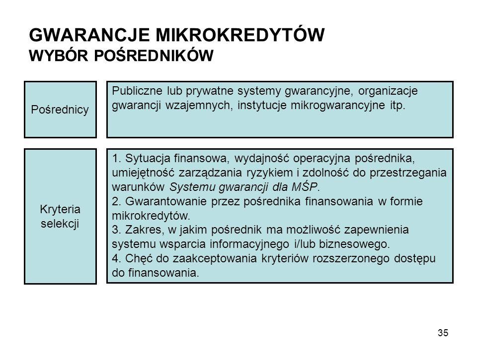 GWARANCJE MIKROKREDYTÓW WYBÓR POŚREDNIKÓW Pośrednicy Publiczne lub prywatne systemy gwarancyjne, organizacje gwarancji wzajemnych, instytucje mikrogwarancyjne itp.