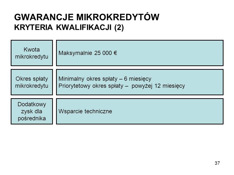 GWARANCJE MIKROKREDYTÓW KRYTERIA KWALIFIKACJI (2) Dodatkowy zysk dla pośrednika Wsparcie techniczne Okres spłaty mikrokredytu Kwota mikrokredytu Minimalny okres spłaty – 6 miesięcy Priorytetowy okres spłaty – powyżej 12 miesięcy Maksymalnie 25 000 € 37