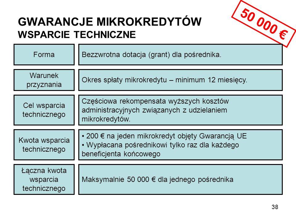 GWARANCJE MIKROKREDYTÓW WSPARCIE TECHNICZNE Maksymalnie 50 000 € dla jednego pośrednika Kwota wsparcia technicznego Łączna kwota wsparcia technicznego