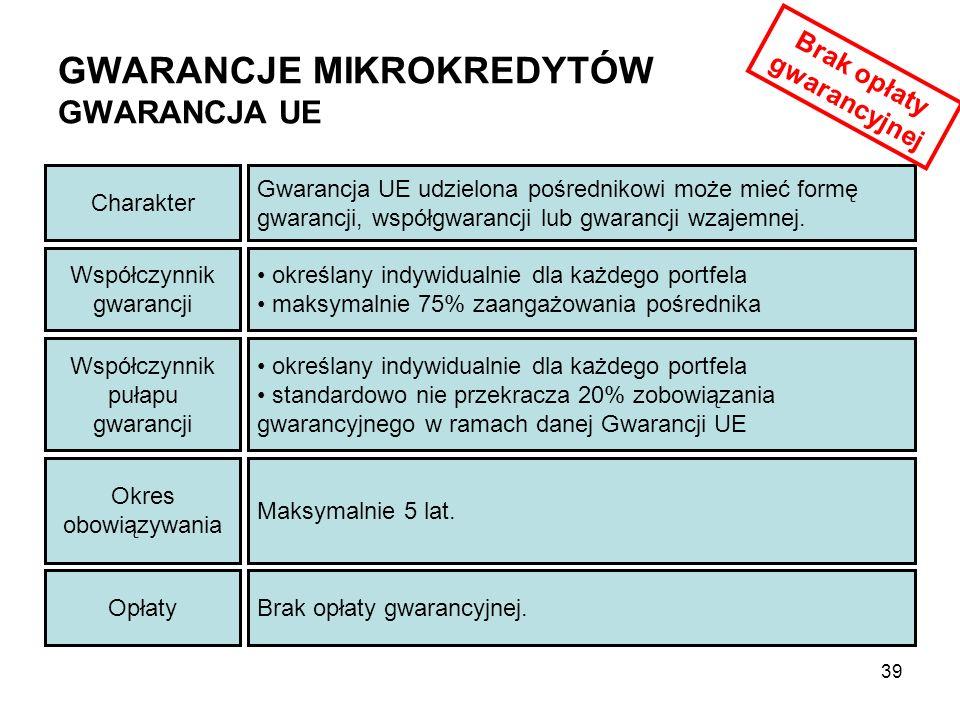 GWARANCJE MIKROKREDYTÓW GWARANCJA UE Współczynnik gwarancji określany indywidualnie dla każdego portfela maksymalnie 75% zaangażowania pośrednika Charakter Gwarancja UE udzielona pośrednikowi może mieć formę gwarancji, współgwarancji lub gwarancji wzajemnej.
