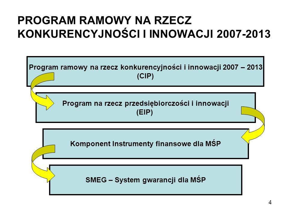 PROGRAM RAMOWY NA RZECZ KONKURENCYJNOŚCI I INNOWACJI 2007-2013 Program ramowy na rzecz konkurencyjności i innowacji 2007 – 2013 (CIP) Program na rzecz przedsiębiorczości i innowacji (EIP) Komponent Instrumenty finansowe dla MŚP SMEG – System gwarancji dla MŚP 4