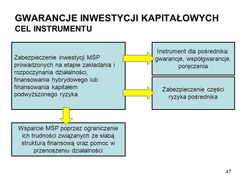 GWARANCJE INWESTYCJI KAPITAŁOWYCH CEL INSTRUMENTU Zabezpieczenie inwestycji MŚP prowadzonych na etapie zakładania i rozpoczynania działalności, finansowania hybrydowego lub finansowania kapitałem podwyższonego ryzyka Wsparcie MŚP poprzez ograniczenie ich trudności związanych ze słabą strukturą finansową oraz pomoc w przenoszeniu działalności Instrument dla pośrednika: gwarancje, współgwarancje, poręczenia Zabezpieczenie części ryzyka pośrednika 47