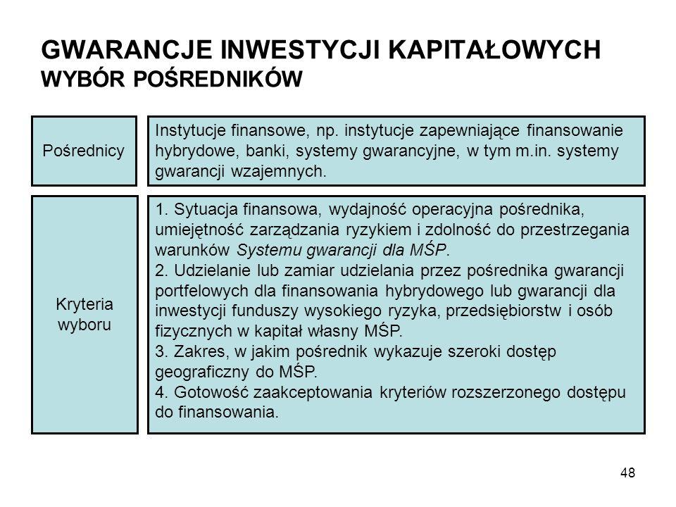 GWARANCJE INWESTYCJI KAPITAŁOWYCH WYBÓR POŚREDNIKÓW Pośrednicy Instytucje finansowe, np. instytucje zapewniające finansowanie hybrydowe, banki, system