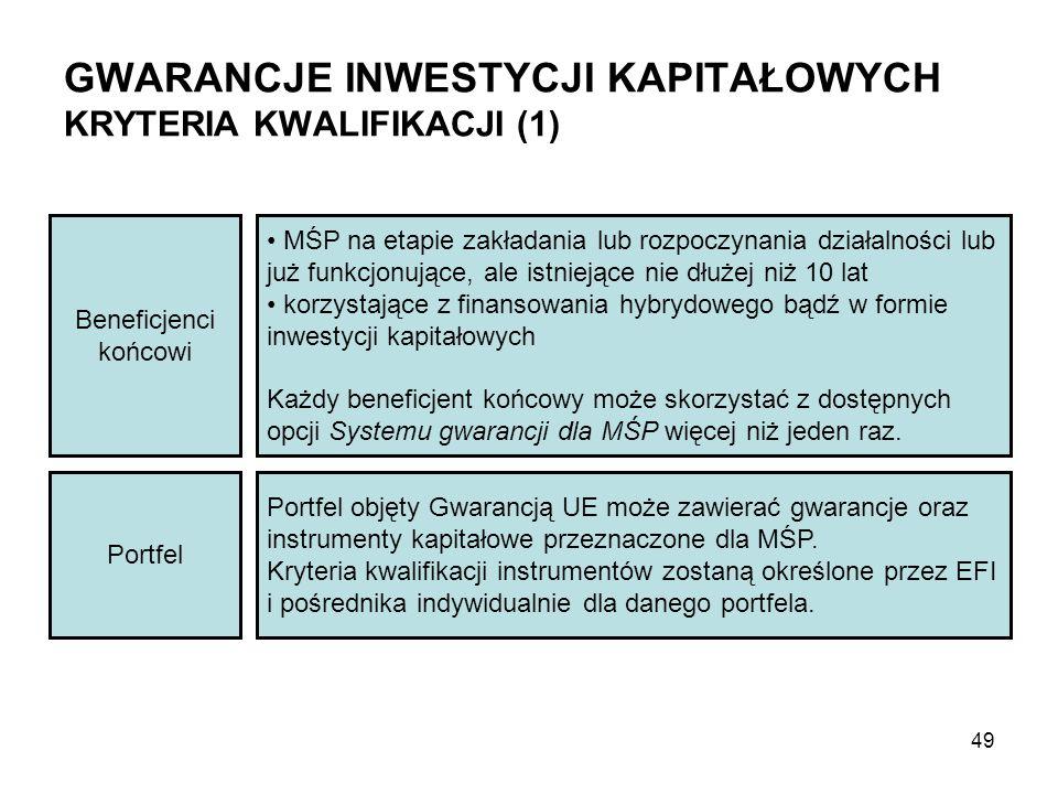 GWARANCJE INWESTYCJI KAPITAŁOWYCH KRYTERIA KWALIFIKACJI (1) Beneficjenci końcowi Portfel MŚP na etapie zakładania lub rozpoczynania działalności lub już funkcjonujące, ale istniejące nie dłużej niż 10 lat korzystające z finansowania hybrydowego bądź w formie inwestycji kapitałowych Każdy beneficjent końcowy może skorzystać z dostępnych opcji Systemu gwarancji dla MŚP więcej niż jeden raz.